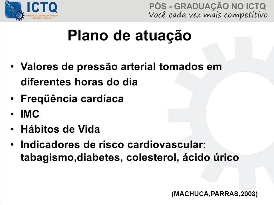 Plano de atuação Valores de pressão arterial tomados em diferentes horas do dia. Freqüência cardíaca.
