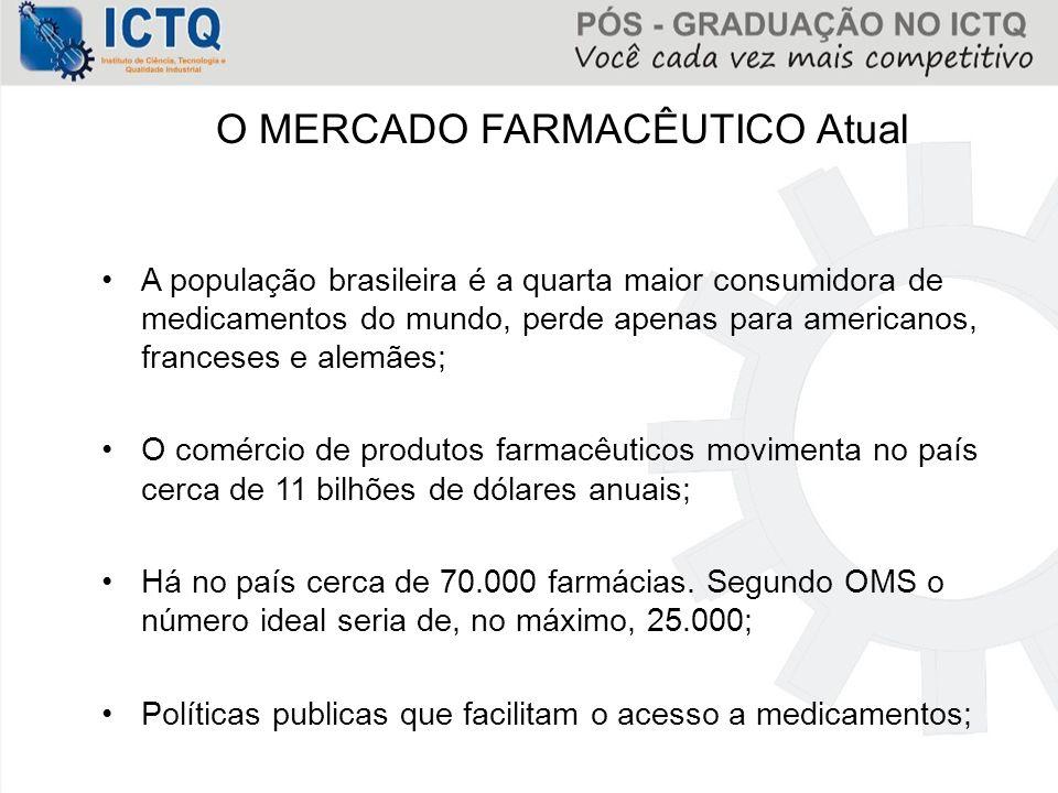 O MERCADO FARMACÊUTICO Atual