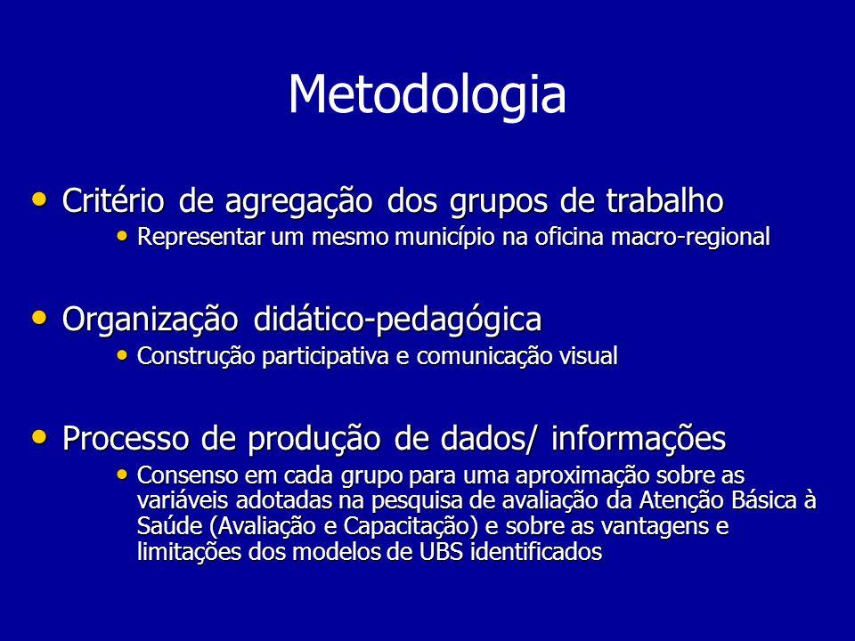 Metodologia Critério de agregação dos grupos de trabalho