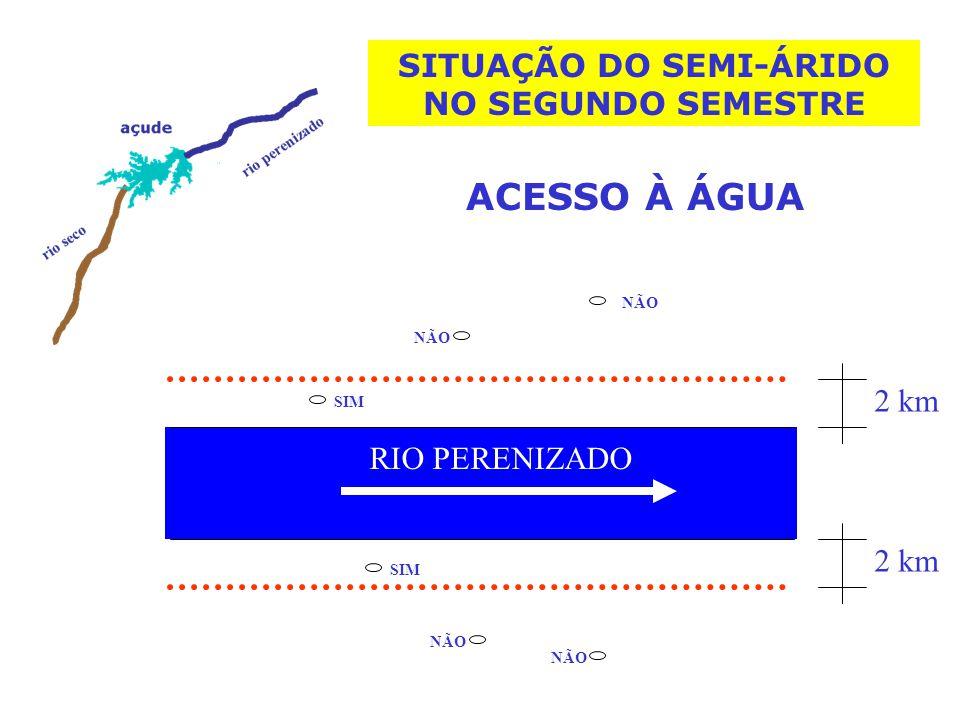 SITUAÇÃO DO SEMI-ÁRIDO NO SEGUNDO SEMESTRE
