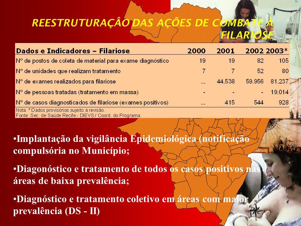 REESTRUTURAÇÂO DAS AÇÕES DE COMBATE À FILARIOSE