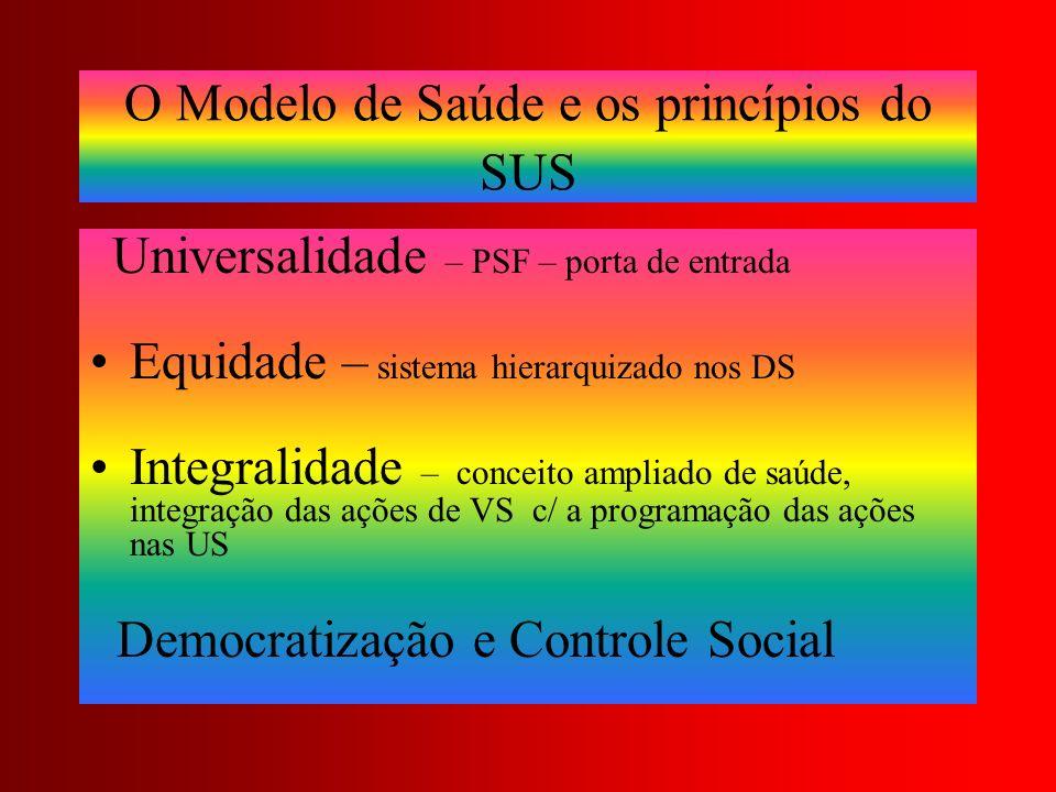 O Modelo de Saúde e os princípios do SUS