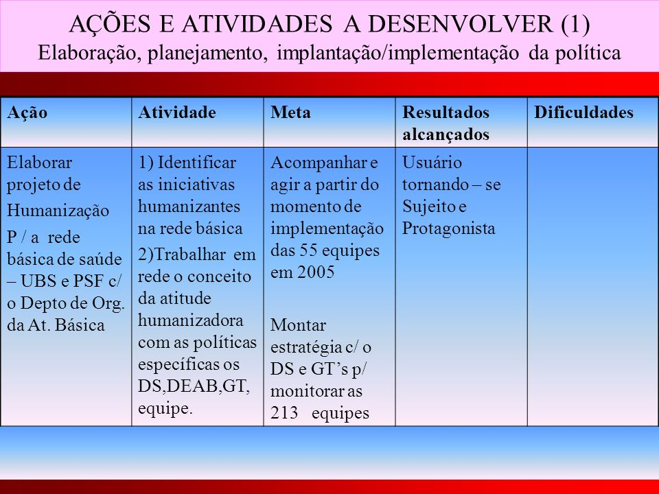 AÇÕES E ATIVIDADES A DESENVOLVER (1) Elaboração, planejamento, implantação/implementação da política