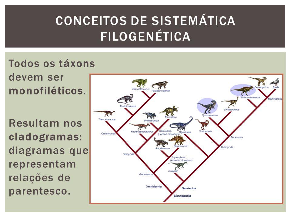 CONCEITOS DE SISTEMÁTICA FILOGENÉTICA