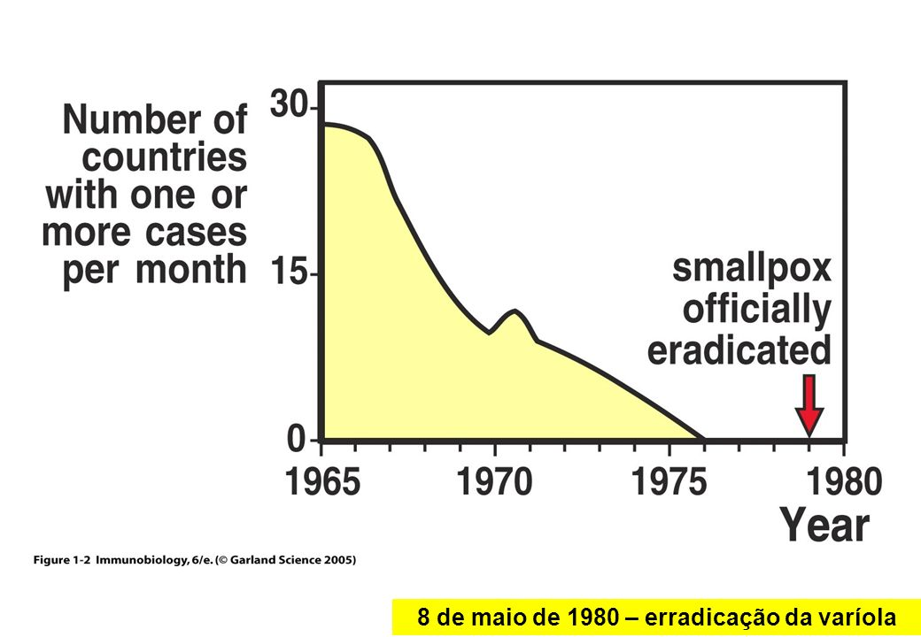8 de maio de 1980 – erradicação da varíola