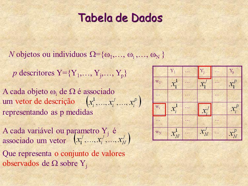 Tabela de Dados N objetos ou individuos ={1,…, i ,…, N }