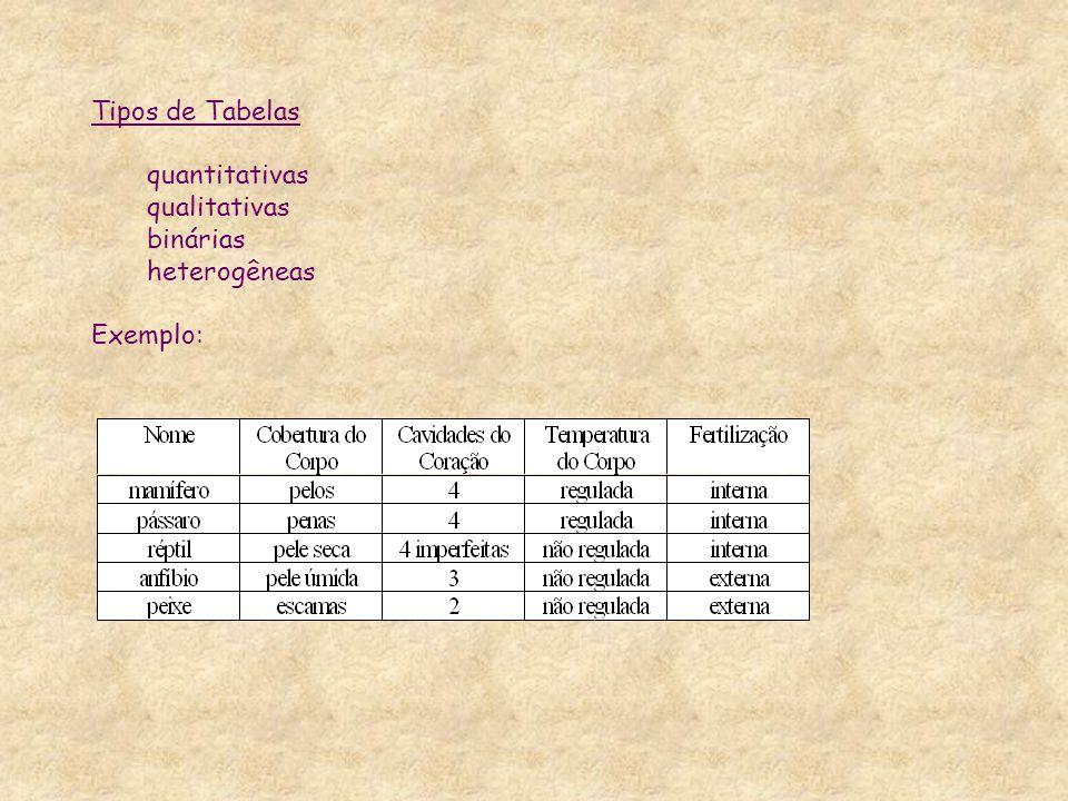Tipos de Tabelas quantitativas qualitativas binárias heterogêneas Exemplo: