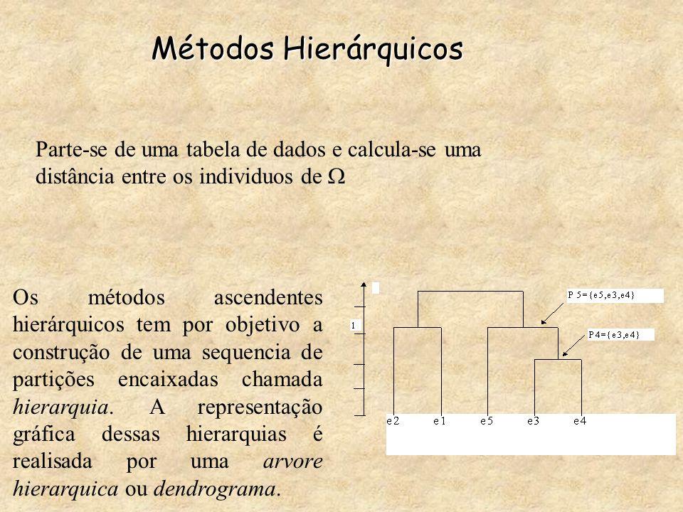 Métodos Hierárquicos Parte-se de uma tabela de dados e calcula-se uma distância entre os individuos de 