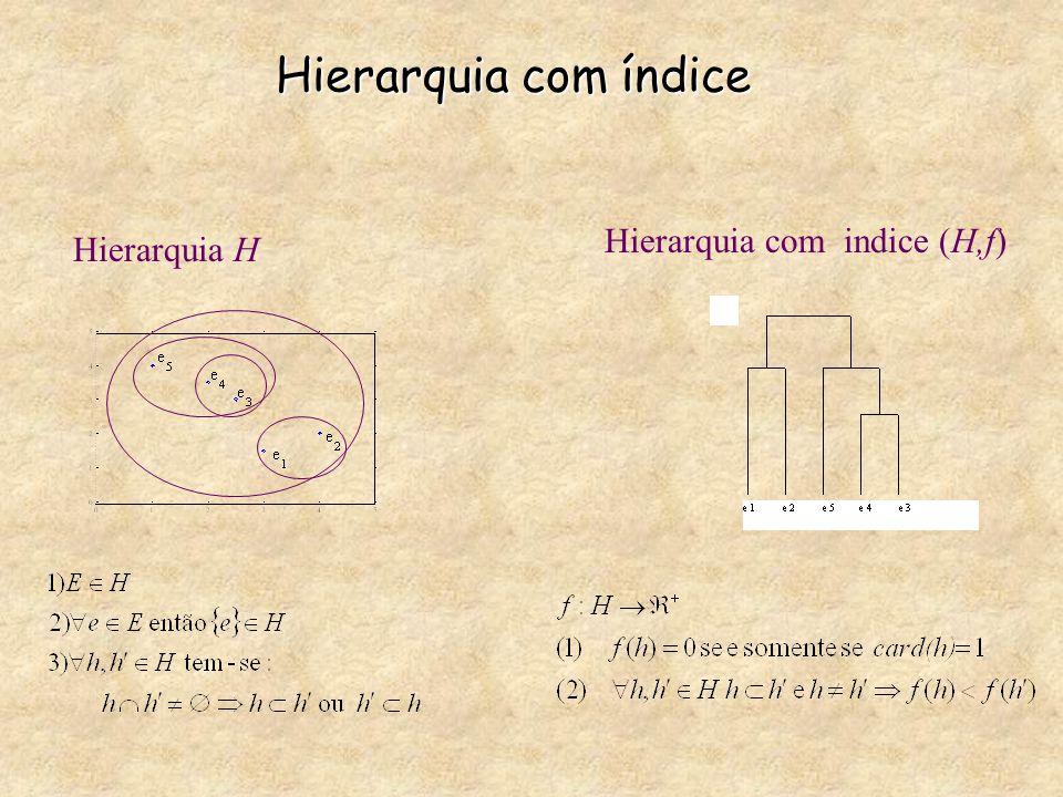 Hierarquia com índice Hierarquia com indice (H,f) Hierarquia H