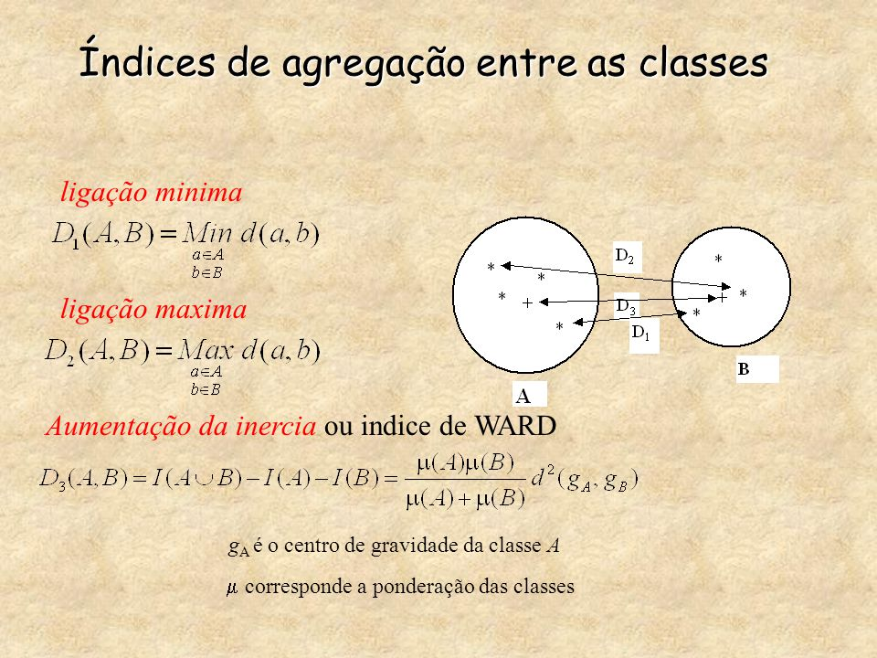 Índices de agregação entre as classes