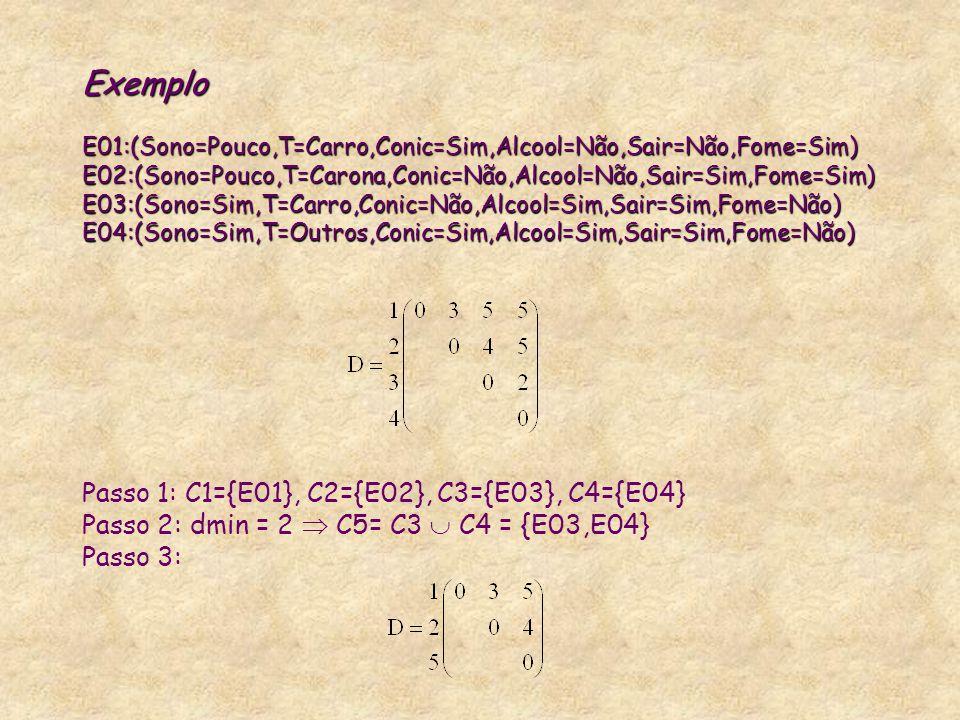 Exemplo E01:(Sono=Pouco,T=Carro,Conic=Sim,Alcool=Não,Sair=Não,Fome=Sim) E02:(Sono=Pouco,T=Carona,Conic=Não,Alcool=Não,Sair=Sim,Fome=Sim) E03:(Sono=Sim,T=Carro,Conic=Não,Alcool=Sim,Sair=Sim,Fome=Não) E04:(Sono=Sim,T=Outros,Conic=Sim,Alcool=Sim,Sair=Sim,Fome=Não) Passo 1: C1={E01}, C2={E02}, C3={E03}, C4={E04} Passo 2: dmin = 2  C5= C3  C4 = {E03,E04} Passo 3: