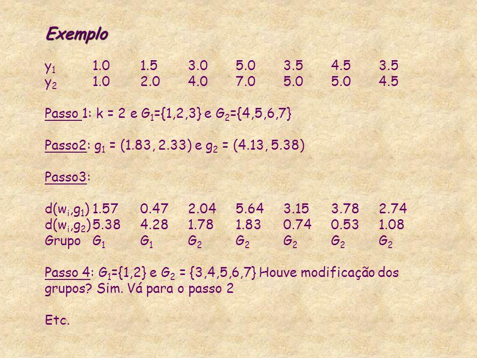 Exemplo y1 1.0 1.5 3.0 5.0 3.5 4.5 3.5 y2 1.0 2.0 4.0 7.0 5.0 5.0 4.5 Passo 1: k = 2 e G1={1,2,3} e G2={4,5,6,7} Passo2: g1 = (1.83, 2.33) e g2 = (4.13, 5.38) Passo3: d(wi,g1) 1.57 0.47 2.04 5.64 3.15 3.78 2.74 d(wi,g2) 5.38 4.28 1.78 1.83 0.74 0.53 1.08 Grupo G1 G1 G2 G2 G2 G2 G2 Passo 4: G1={1,2} e G2 = {3,4,5,6,7} Houve modificação dos grupos.