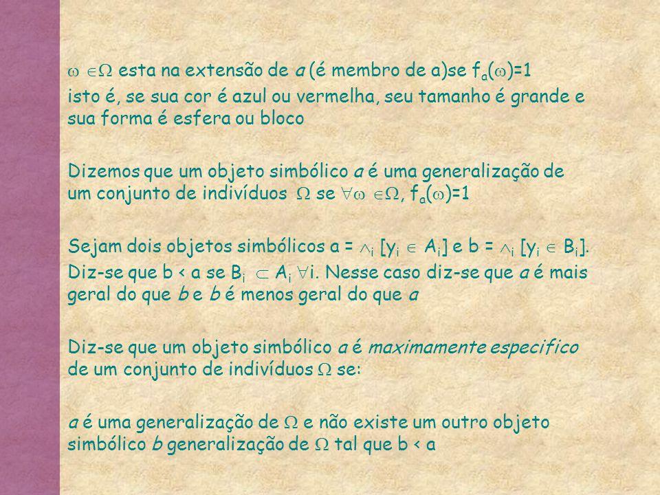   esta na extensão de a (é membro de a)se fa()=1