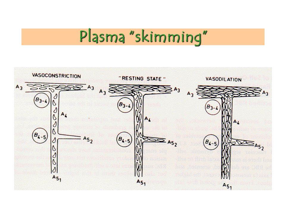 Plasma skimming