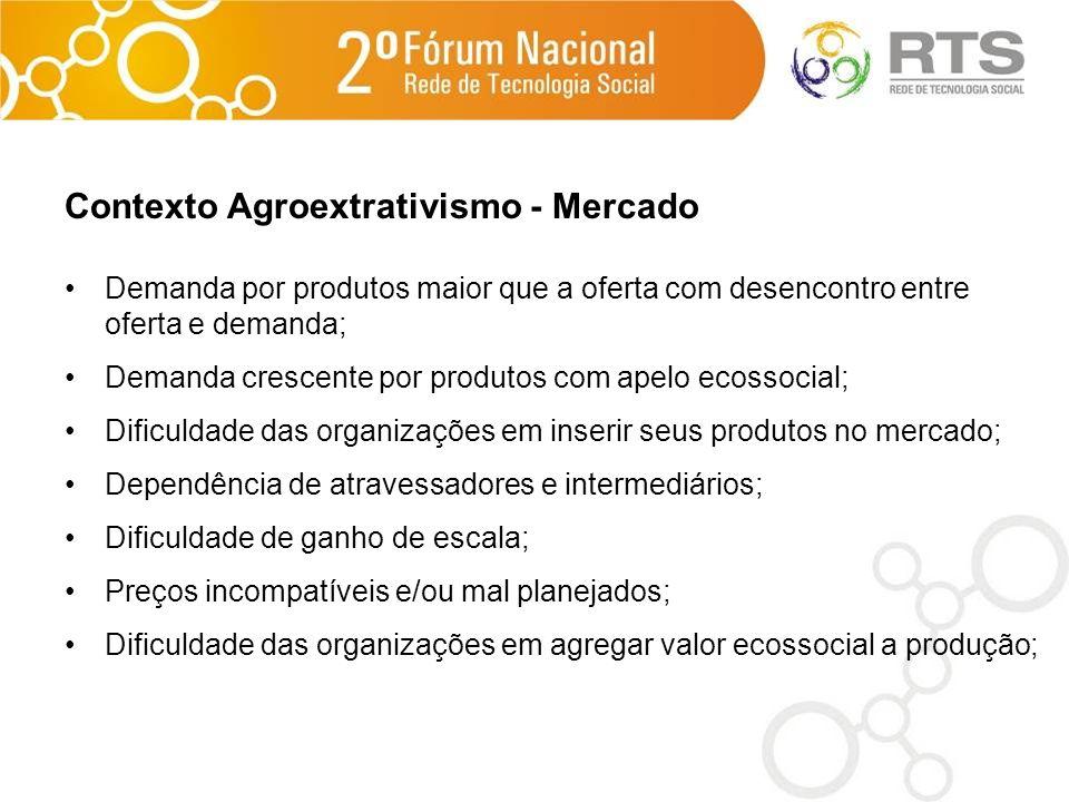 Contexto Agroextrativismo - Mercado