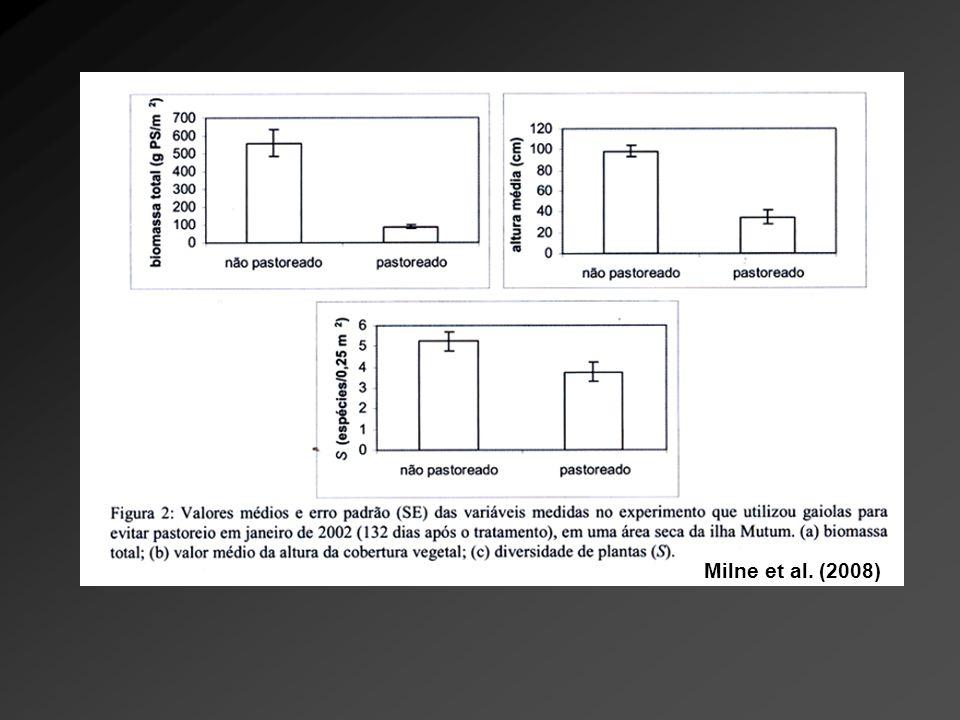Milne et al. (2008)