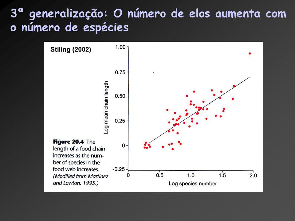 3ª generalização: O número de elos aumenta com o número de espécies