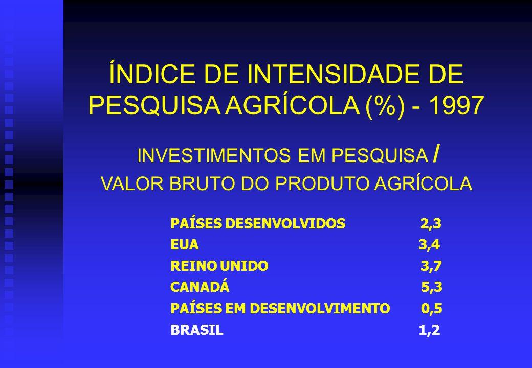 ÍNDICE DE INTENSIDADE DE PESQUISA AGRÍCOLA (%) - 1997