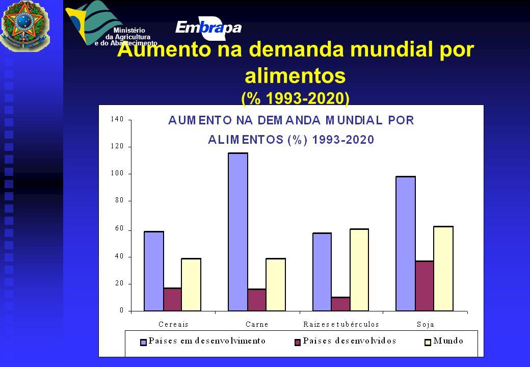 Aumento na demanda mundial por alimentos (% 1993-2020)