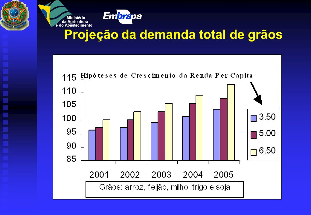 Projeção da demanda total de grãos