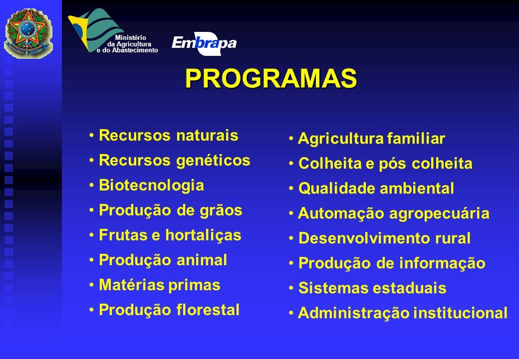 PROGRAMAS Recursos naturais Agricultura familiar Recursos genéticos