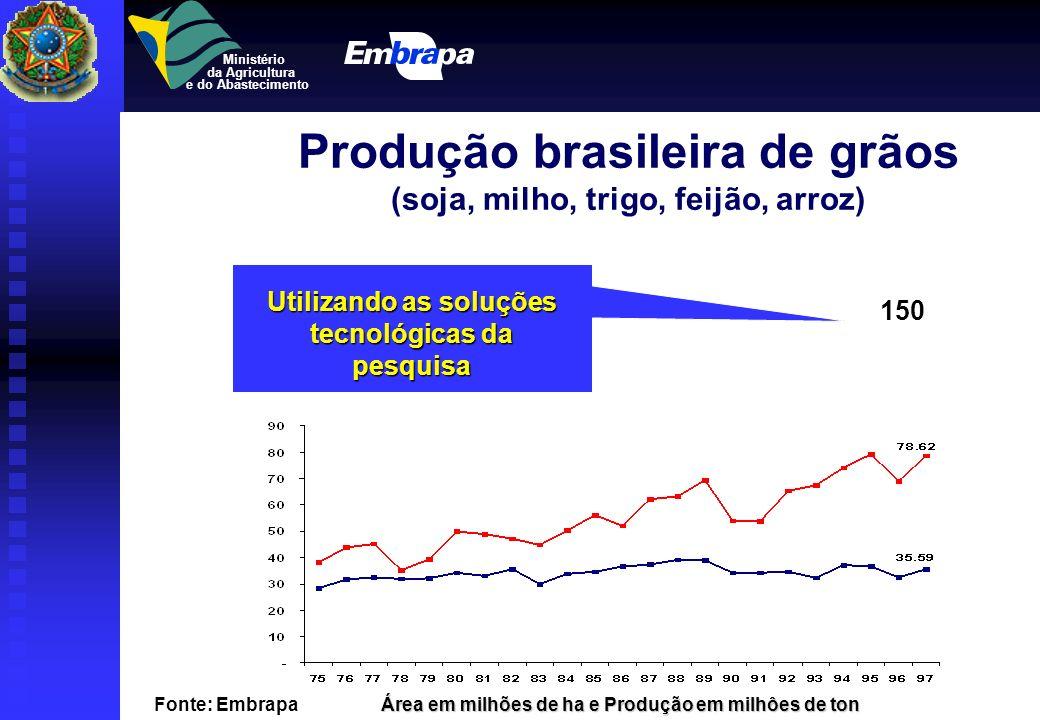 Produção brasileira de grãos (soja, milho, trigo, feijão, arroz)