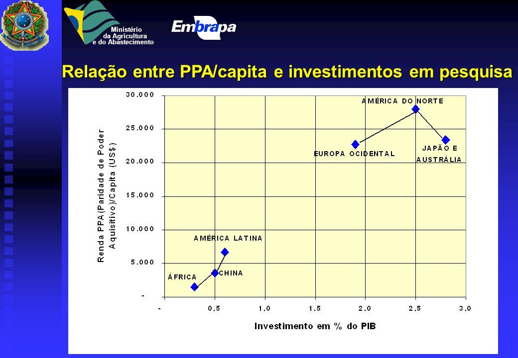 Relação entre PPA/capita e investimentos em pesquisa