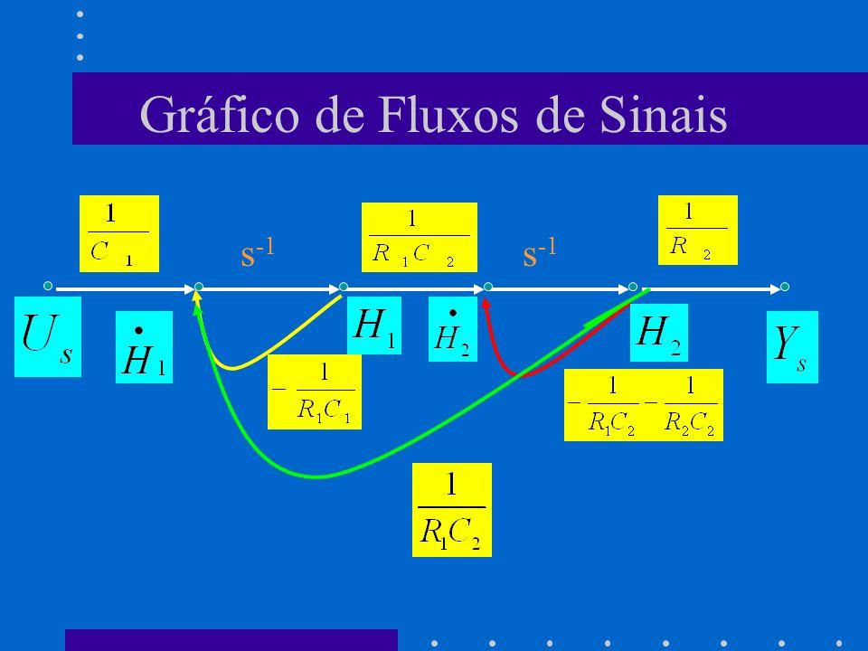 Gráfico de Fluxos de Sinais