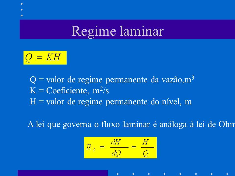 Regime laminar Q = valor de regime permanente da vazão,m3