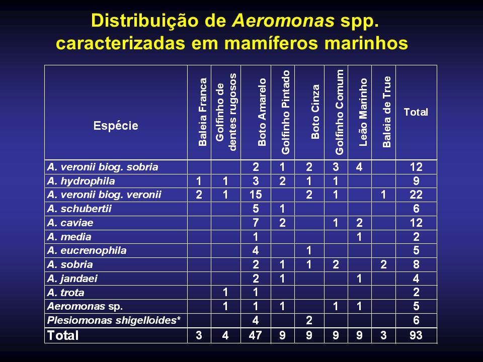 Distribuição de Aeromonas spp. caracterizadas em mamíferos marinhos