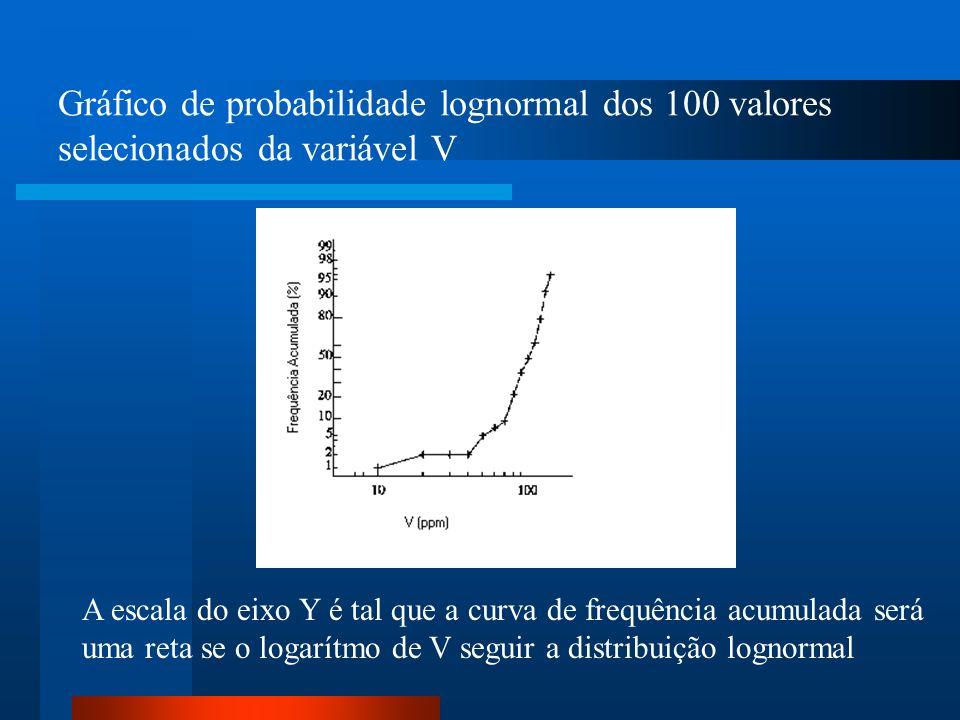 Gráfico de probabilidade lognormal dos 100 valores selecionados da variável V