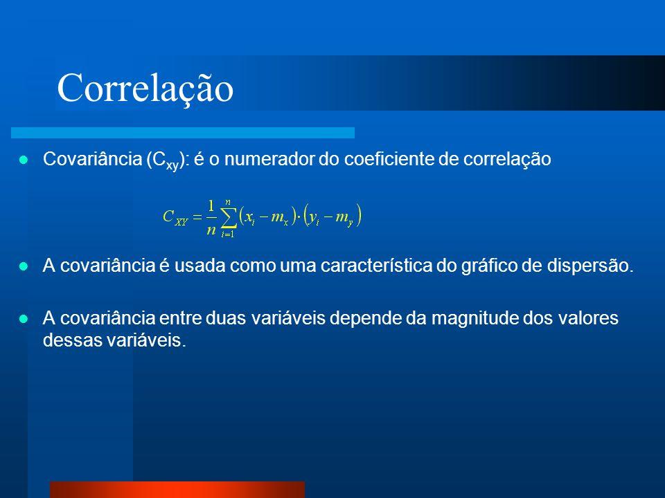 Correlação Covariância (Cxy): é o numerador do coeficiente de correlação. A covariância é usada como uma característica do gráfico de dispersão.