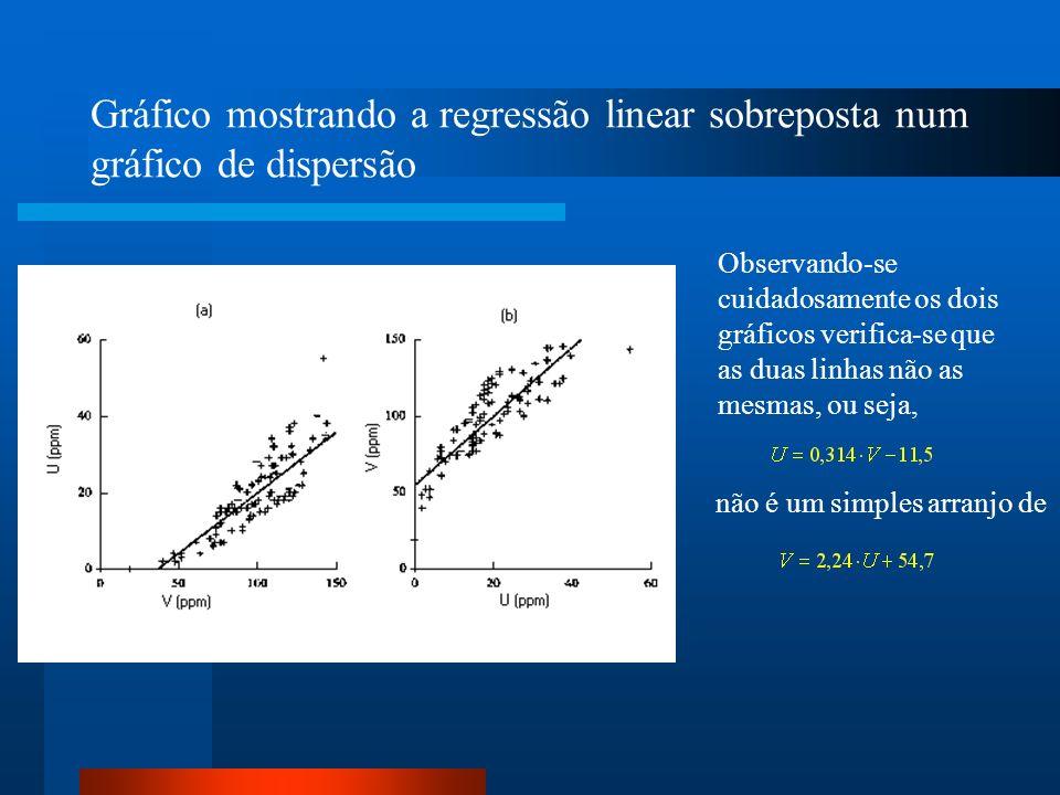 Gráfico mostrando a regressão linear sobreposta num gráfico de dispersão