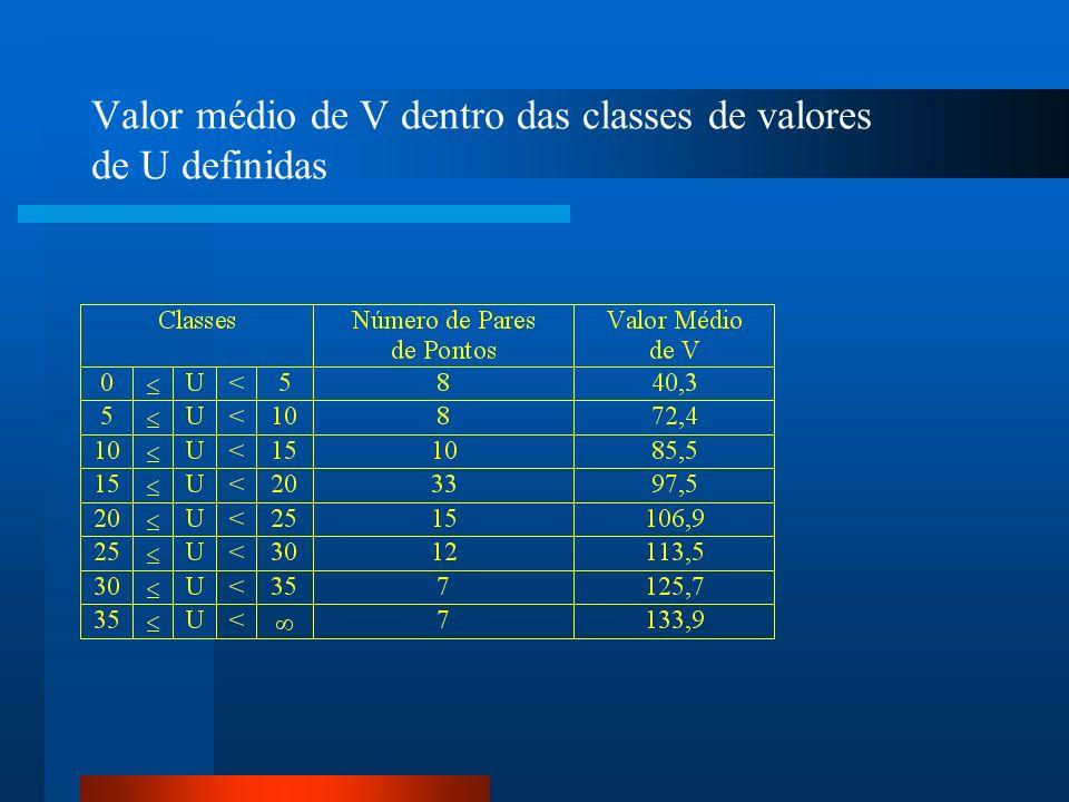 Valor médio de V dentro das classes de valores de U definidas