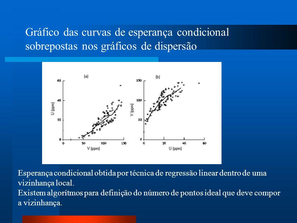 Gráfico das curvas de esperança condicional sobrepostas nos gráficos de dispersão