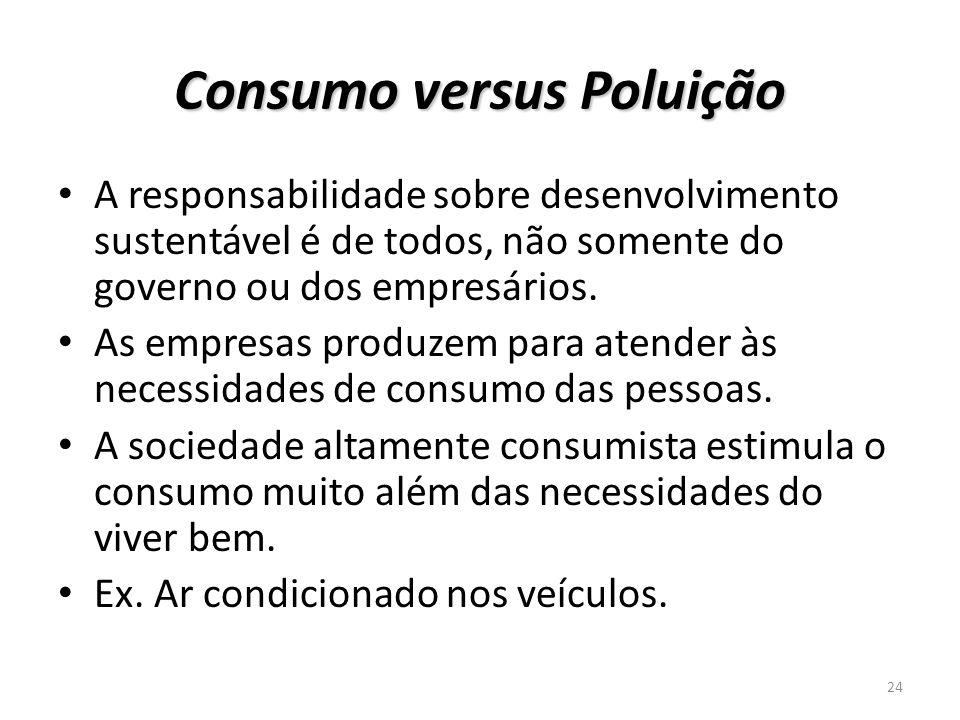 Consumo versus Poluição