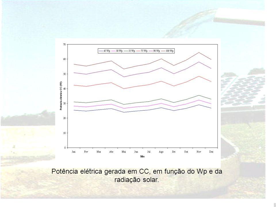 Potência elétrica gerada em CC, em função do Wp e da radiação solar.