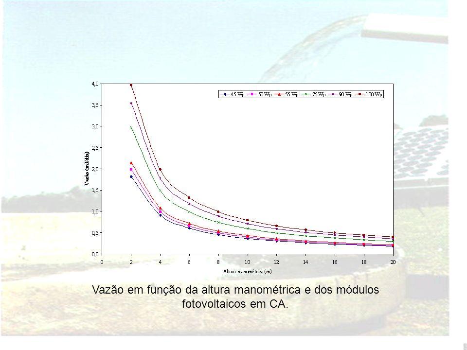 Vazão em função da altura manométrica e dos módulos fotovoltaicos em CA.