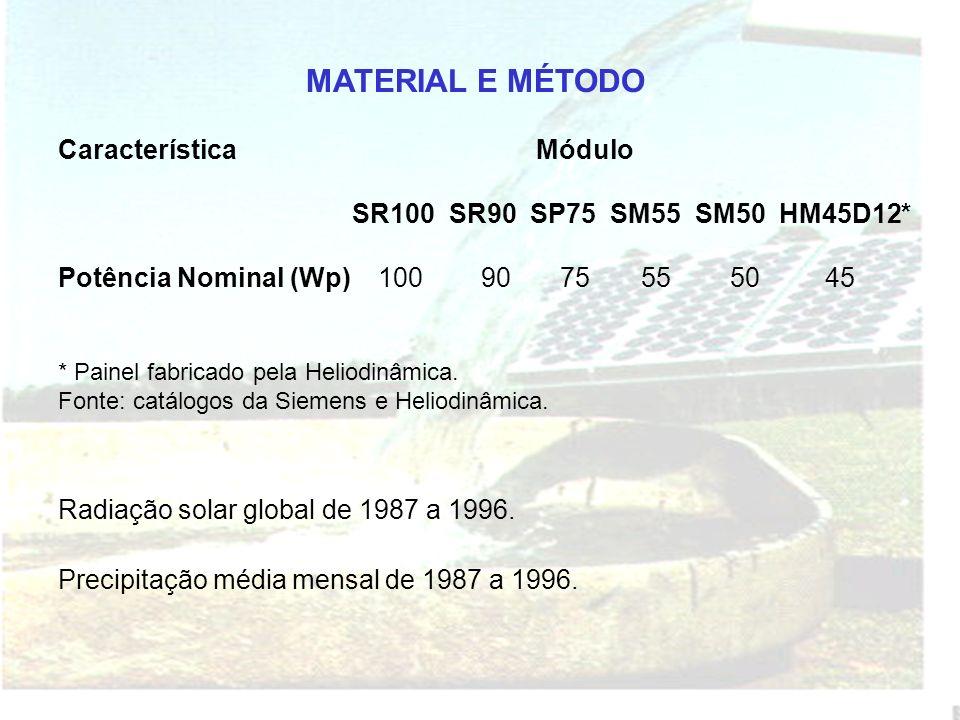 MATERIAL E MÉTODO Característica Módulo