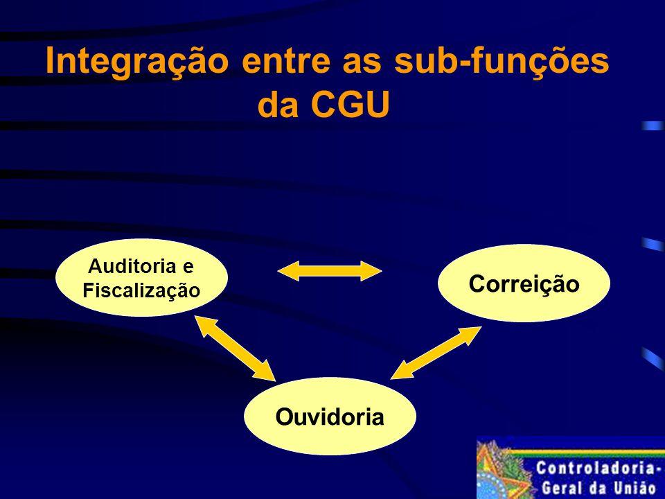 Integração entre as sub-funções da CGU