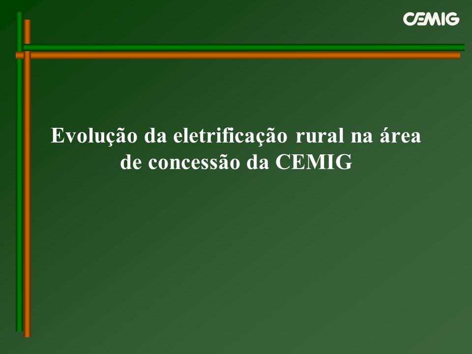 Evolução da eletrificação rural na área de concessão da CEMIG