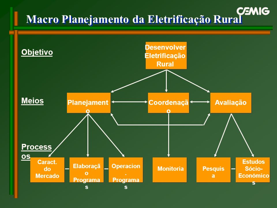 Macro Planejamento da Eletrificação Rural