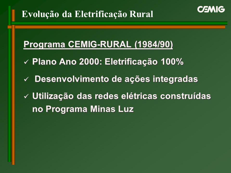 Evolução da Eletrificação Rural