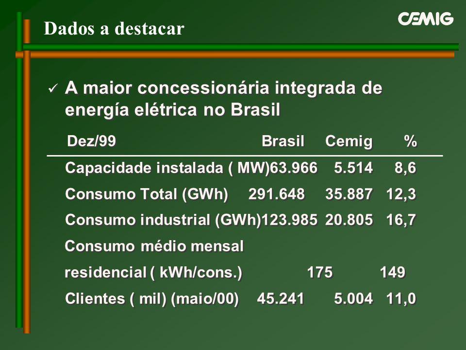 Dados a destacar A maior concessionária integrada de energía elétrica no Brasil. Dez/99 Brasil Cemig %