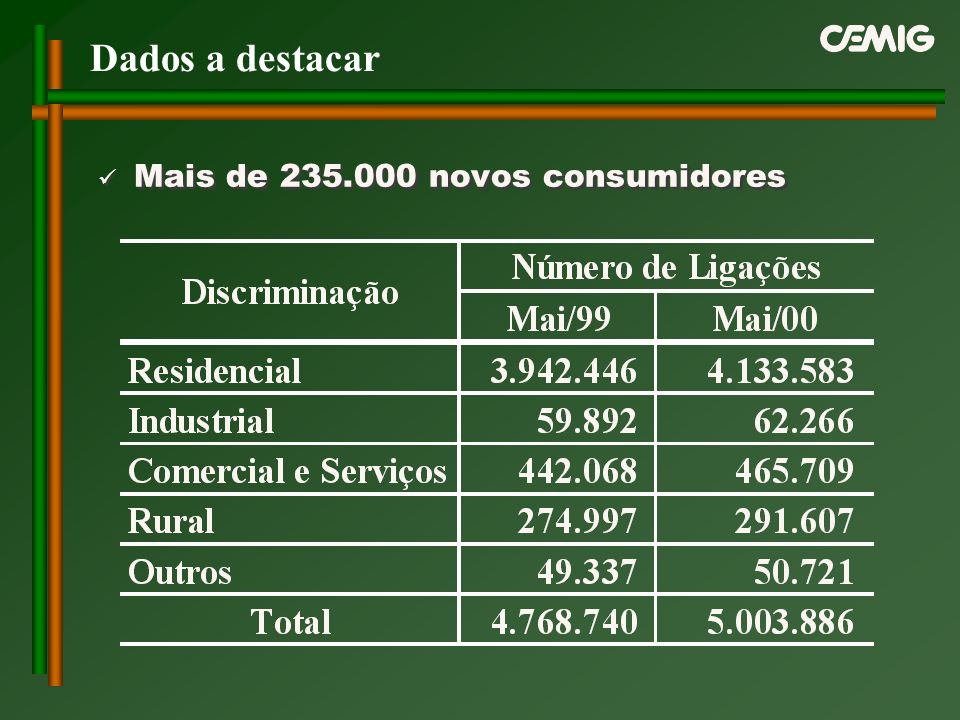 Dados a destacar Mais de 235.000 novos consumidores