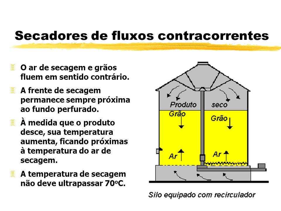 Secadores de fluxos contracorrentes