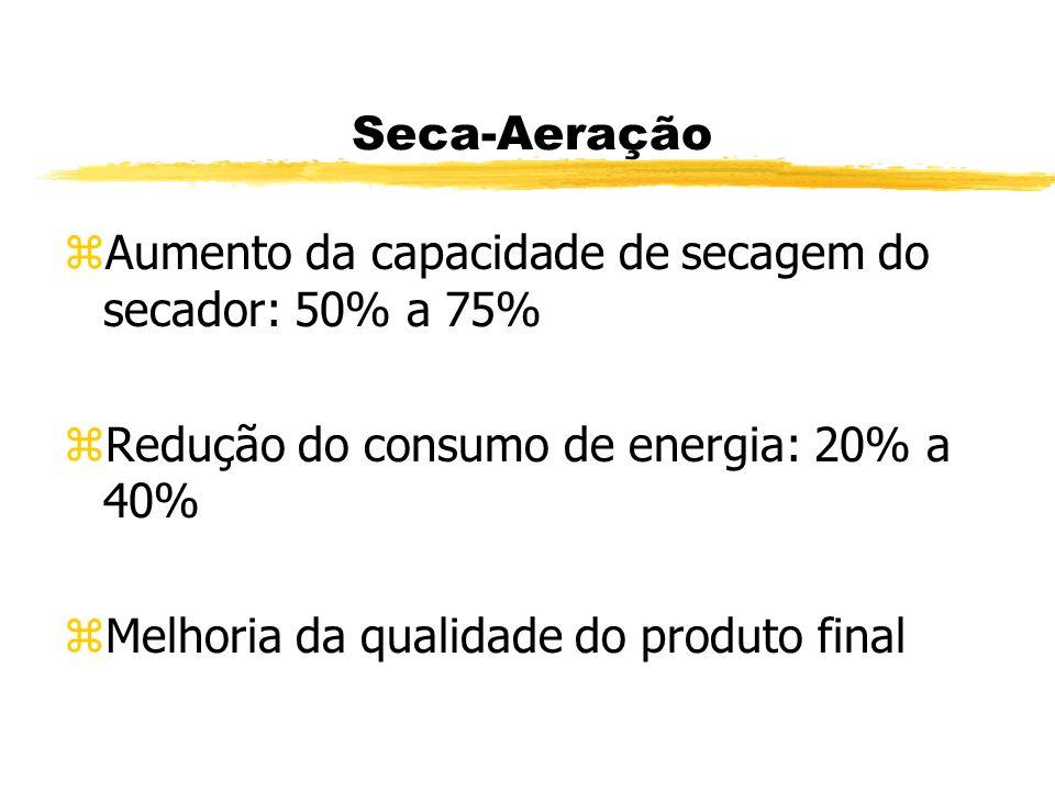 Aumento da capacidade de secagem do secador: 50% a 75%