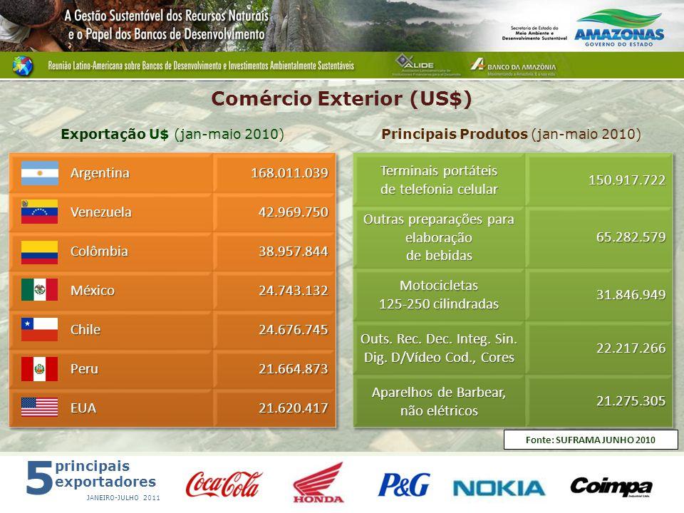 Comércio Exterior (US$)