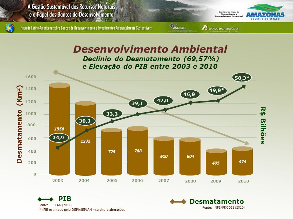 Desenvolvimento Ambiental Declínio do Desmatamento (69,57%) e Elevação do PIB entre 2003 e 2010