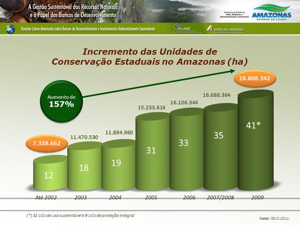 Incremento das Unidades de Conservação Estaduais no Amazonas (ha)